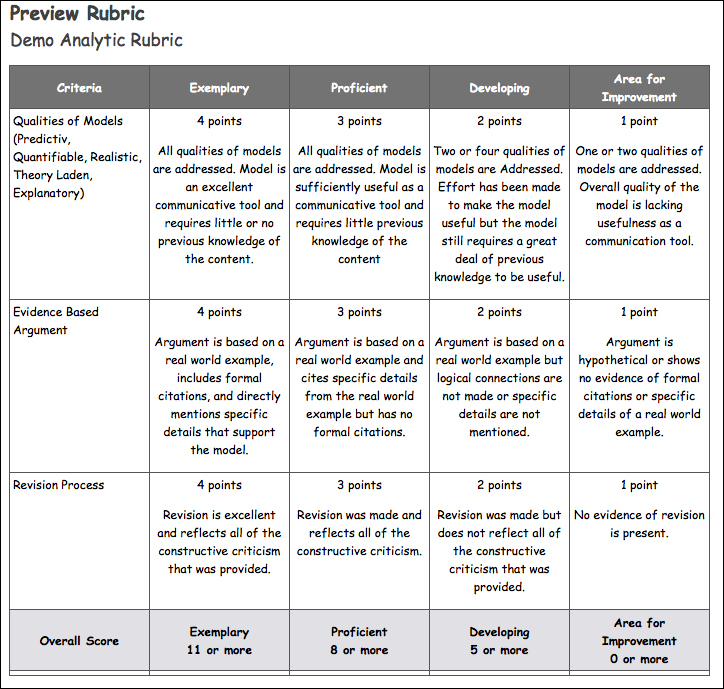 Analytic Rubric Preview example screenshot