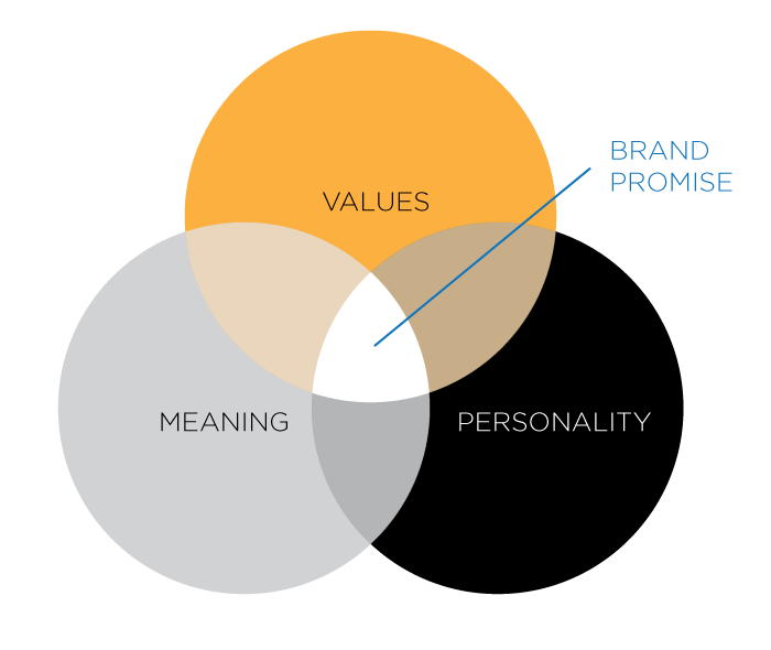 Values, meaning and personality
