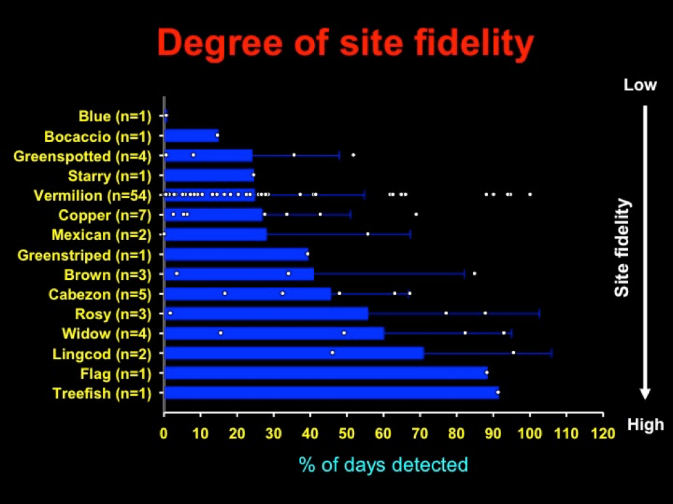 Fig. 4. degree of site fidelity
