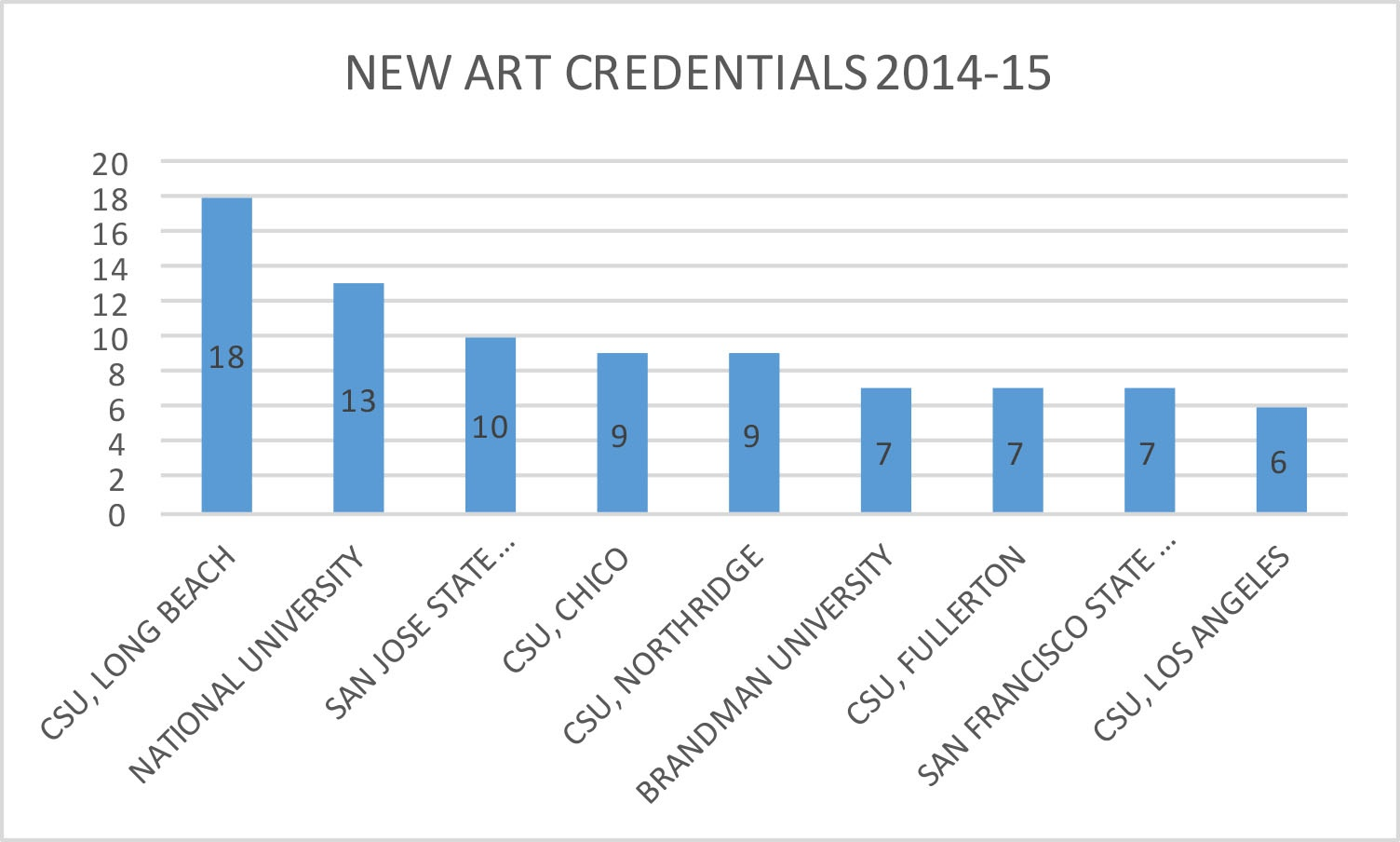 chart with 2014 credentials