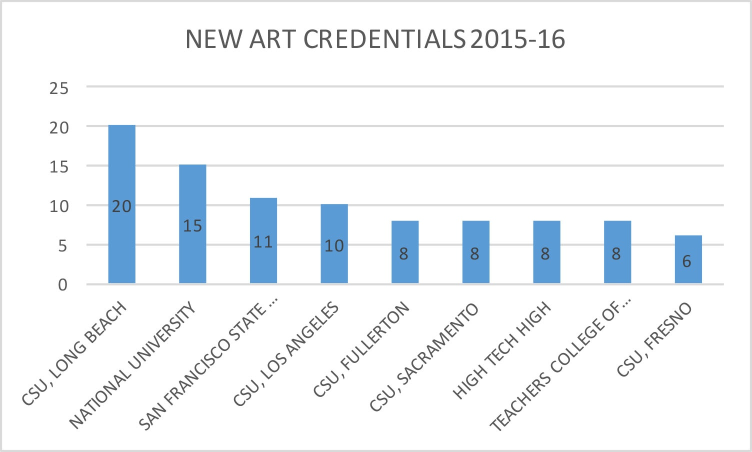chart with 2015 credentialas