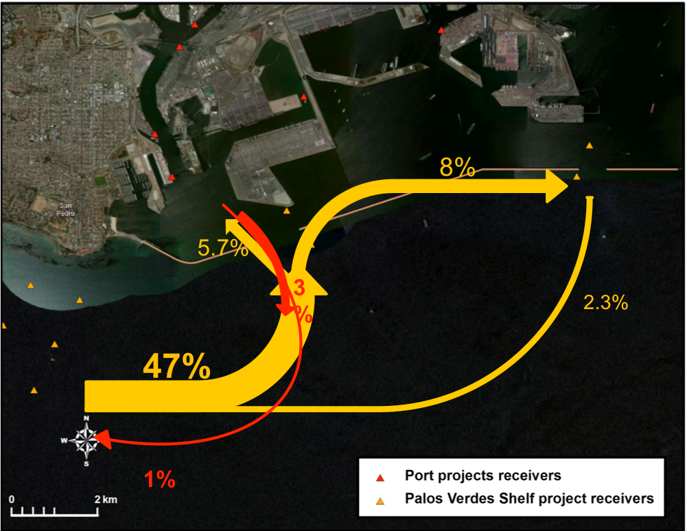 Fig. 7. white croaker movements into and out of Los Angeles Harbor